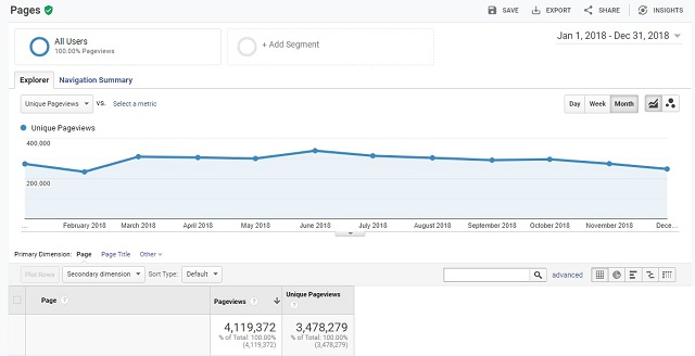 Look at those pageviews